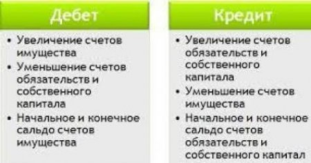 1413128614 scho take debet kredit Що таке дебет і кредит?