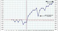 1421614762 koli mozhna zavagtnti 2 Як визначити вагітність без тесту в домашніх умовах?