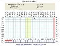 1426585695 u yak dn mozhna zavagtnti У які дні можна завагітніти