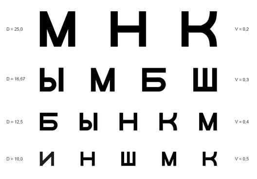 Як перевірити зір в домашніх умовах  Таблиці 27c4bd8fc35d2