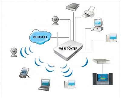 yak vibrati wi fi router dlya budinku 4 Як вибрати WI FI роутер для будинку