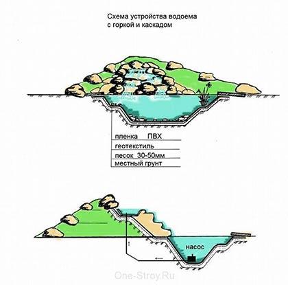 Альпінарій своїми руками: схеми пристрою і покрокова інструкція