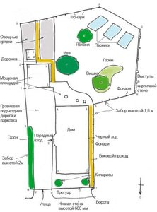 Дизайн садової ділянки: Як спланувати дизайн ділянки та ідеї для оформлення садової ділянки