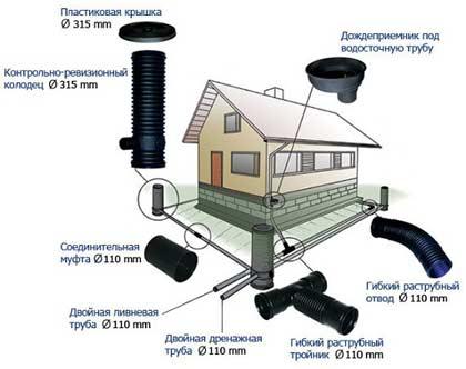 Дренаж ділянки своїми руками: система відведення води з території дачної