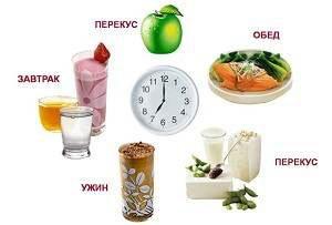 Дієта і харчування при молочниці(кандидоз). Правила лікувального і профілактичного харчування при молочниці у жінок