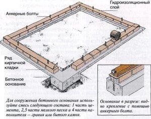 Фундамент під теплицю з полікарбонату: види, особливості конструкції, технологія спорудження