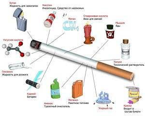 Склад сигарети. Дізнайся, з чого складається сигарета і її найбільш небезпечні складові, які отруюють організм курця