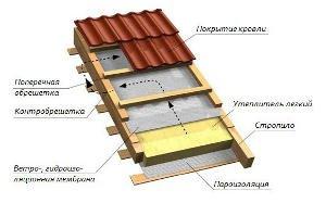 Технологія будівництво мансардного даху своїми руками