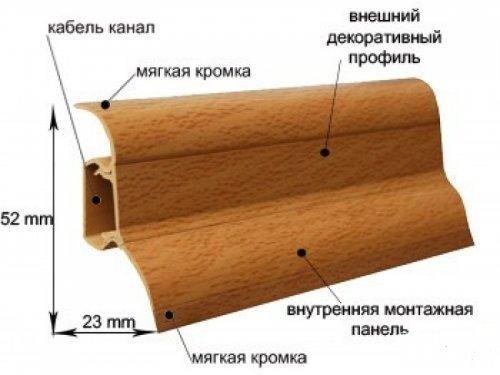 Монтаж плінтуса з кабель каналом нескладно зробити своїми руками