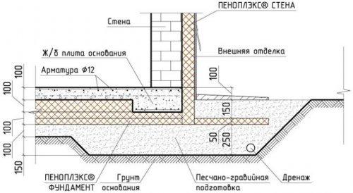 Особливості фундаменту   утеплена шведська плита (УШП)