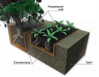 Застосування геотекстилю в садівництві і в ландшафтному дизайні