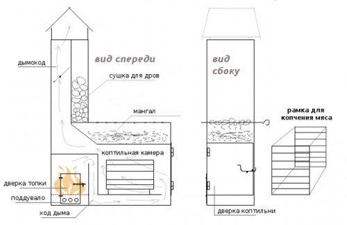Керівництво по створенню коптильні мангалу