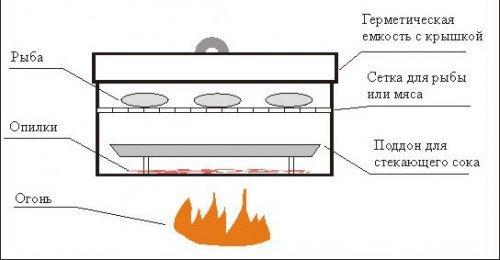 Як зібрати коптильню гарячого копчення власними руками
