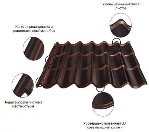 Як правильно покласти на металочерепицю скатний дах?