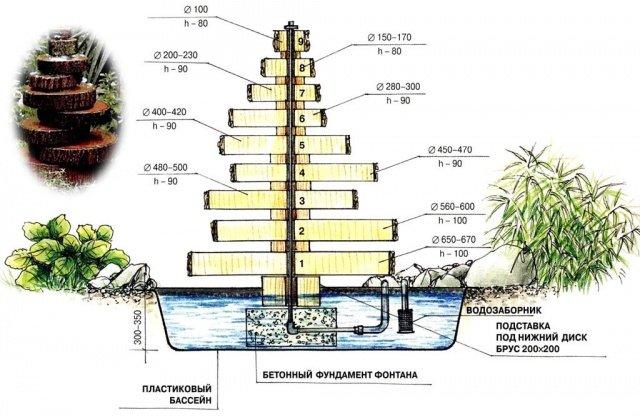Как сделать насос для фонтанчик своими руками