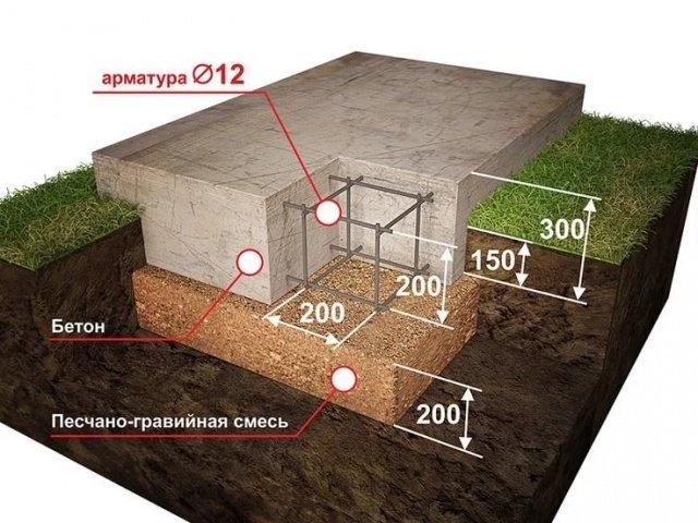 Фундамент гаража своими руками пошаговая инструкция 986