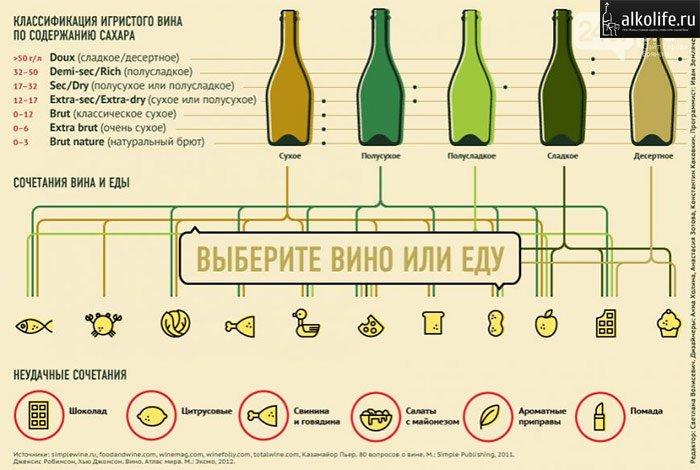 можно ли в сухое вино добавить сахар товары