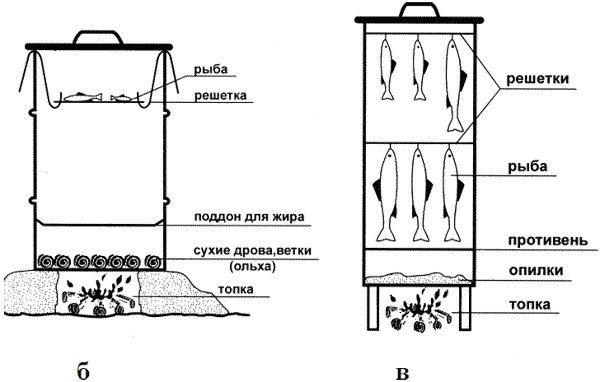 Схема коптильни холодного копчения из дерева своими руками чертежи 67