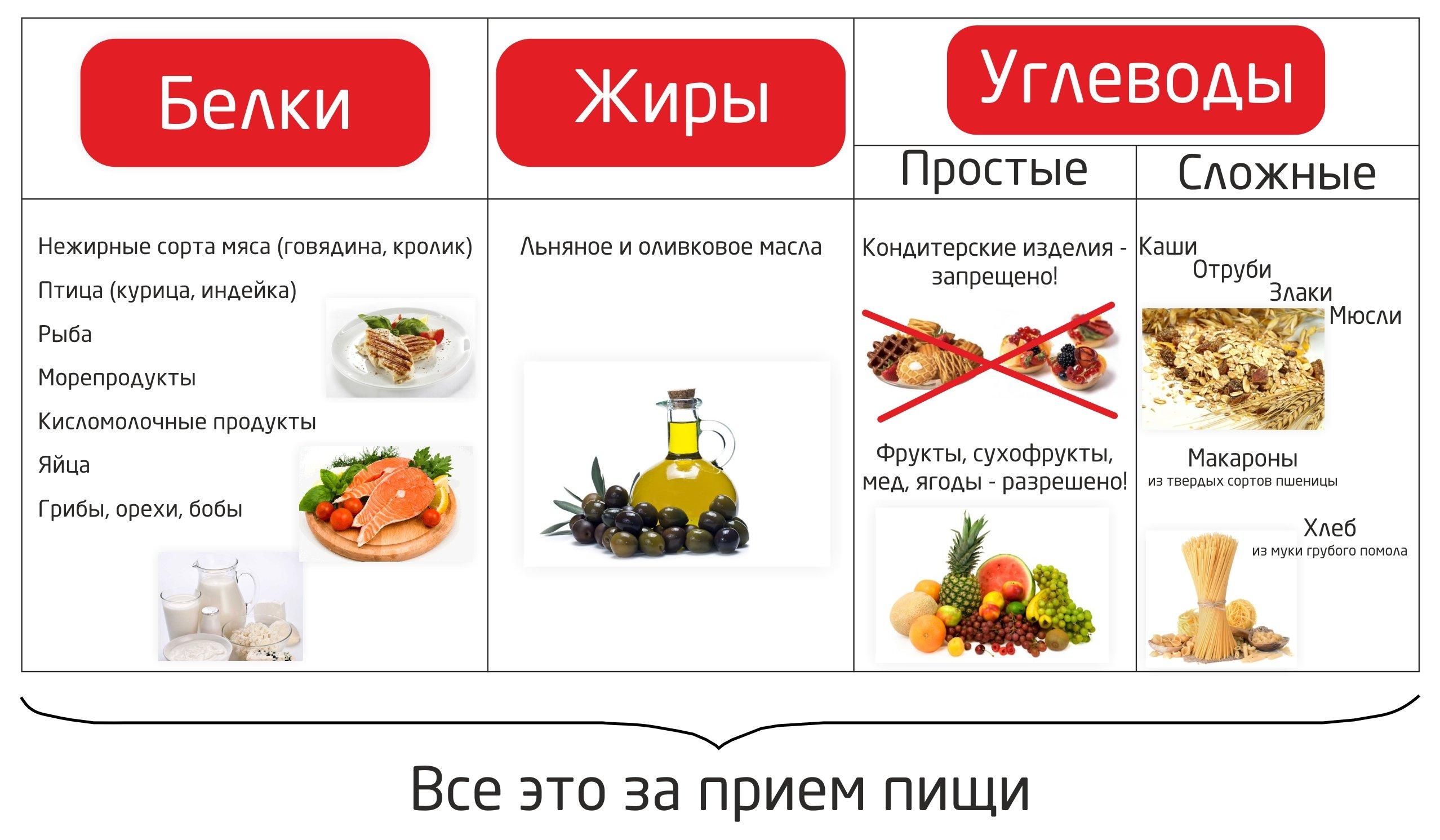 Какие Углеводы Нельзя Употреблять При Диете. Полезная таблица продуктов для тех, кто на диете — простые и сложные углеводы для похудения